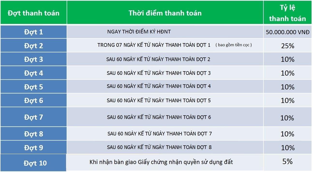 PTTT dự án T&T Thái Sơn